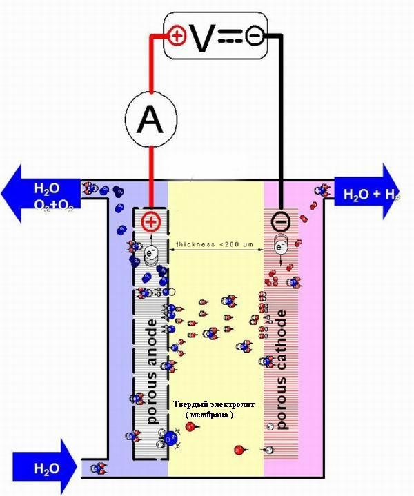 PEM генератор озона