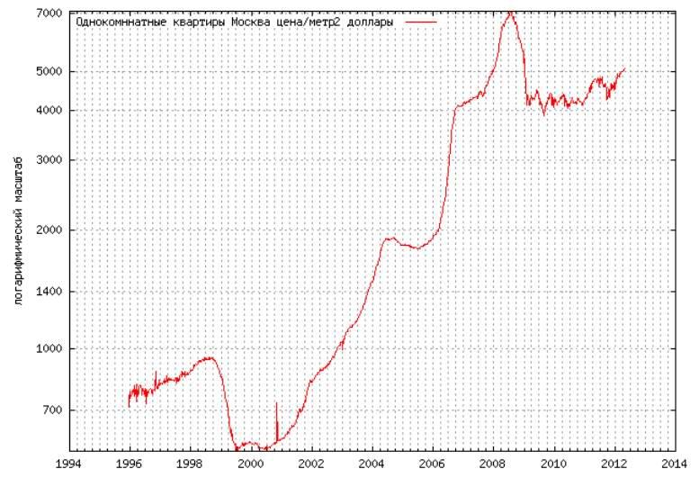 Dynamika cien nehnuteľností v Rusku po dobu 10 rokov