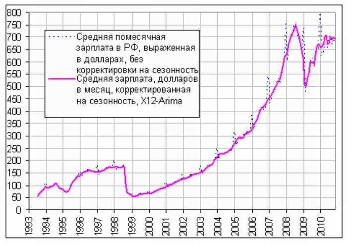 видео, график курсов валют за последние 10 лет таки